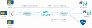 AlaiSecure - M2M: Seguridad privada - VPN Itinerante