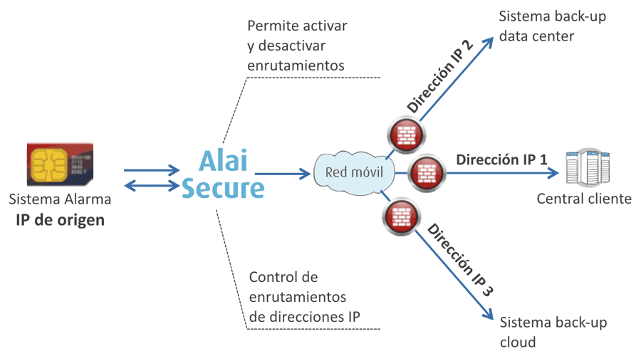 AlaiSecure - M2M: Enrutamiento - Secure IP