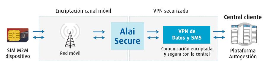 M2M: Seguridad Telco