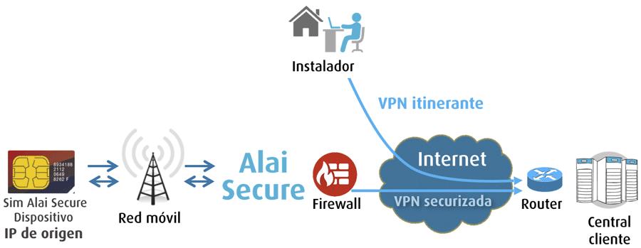 M2M: Seguridad - VPN Itinerante