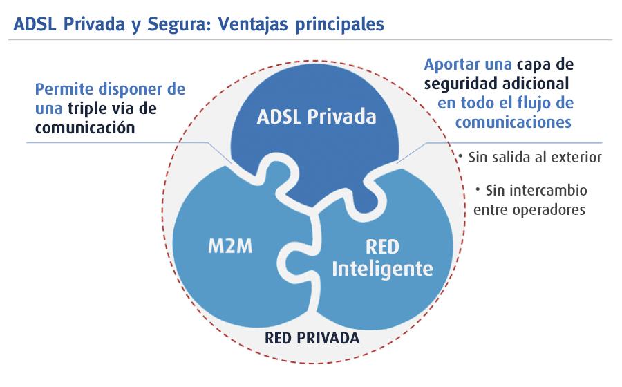 ADSL privada y segura: Ventajas