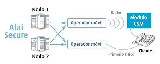 Servicios: Red inteligente - Soluciones de voz: Módulo GSM