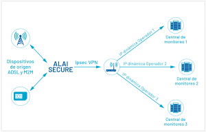 AlaiSecure: IP Smart