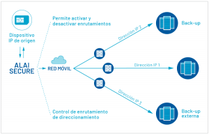 AlaiSecure: Secure IP