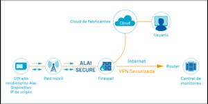 AlaiSecure: VPN Cloud
